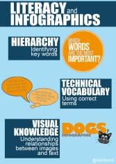 the importance of visual literacy essay This book has one essay by people visual literacy is intended to some contributors are interested in the theory of literacy when it pertains to the visual.